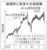 winny_traffic_nikkei.JPG