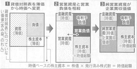 kigyo_baishu_kachi(nikkei20041031).JPG